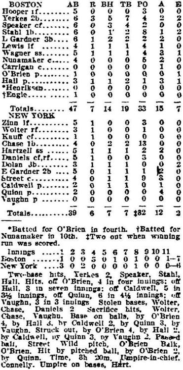 This box score of the first game in Fenway Park appeared in the Boston Globe on April 21, 1912.