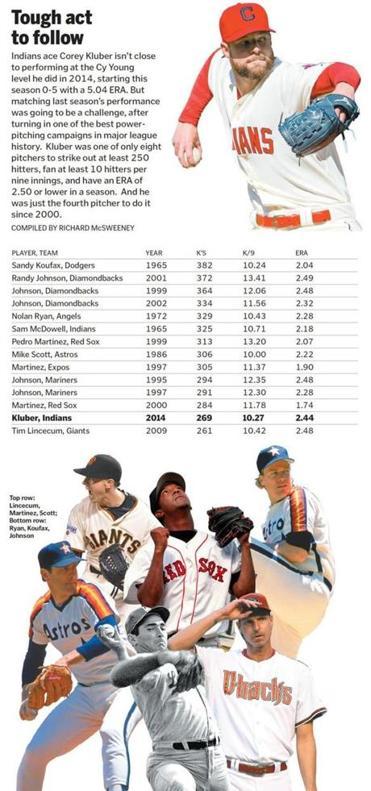 Steroids In Baseball Essay