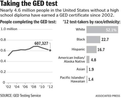 How hard is the GED tests?