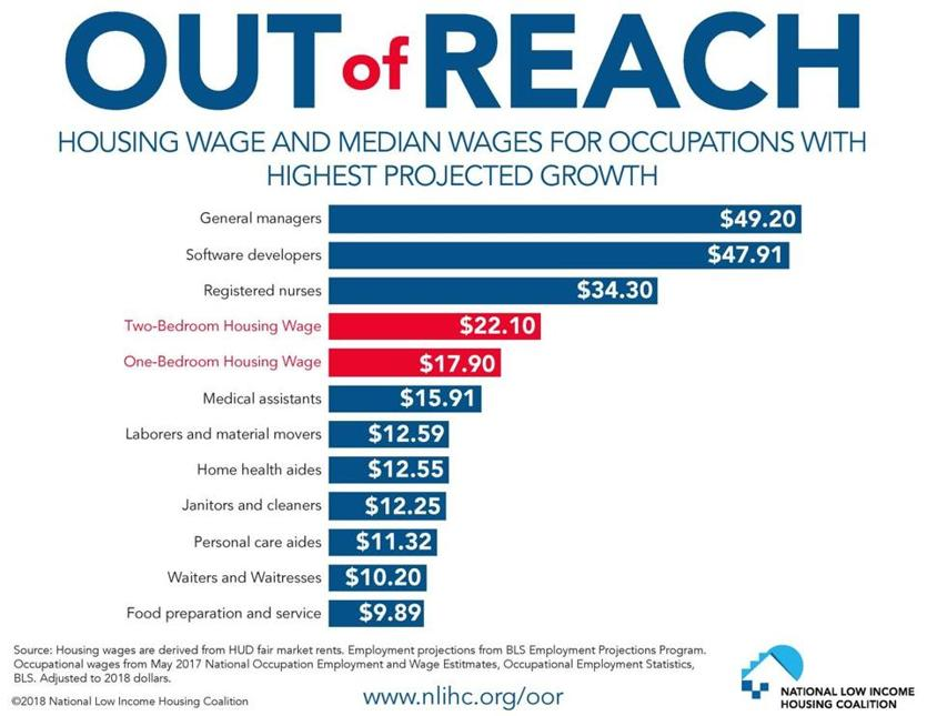 Rents pricing out minimum-wage workers across the US , report says