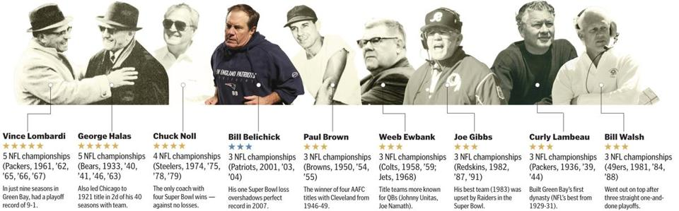 A win Sunday would give Bill Belichick his fourth Super Bowl title as a head coach, an accomplishment only one other person can claim—the Steelers' Chuck Noll in the 1970s.