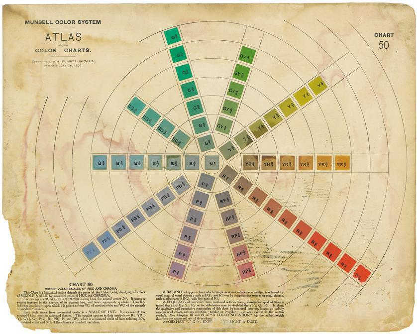 A portion of Albert Munsell's color atlas, which described colors by hue, value, and chroma.