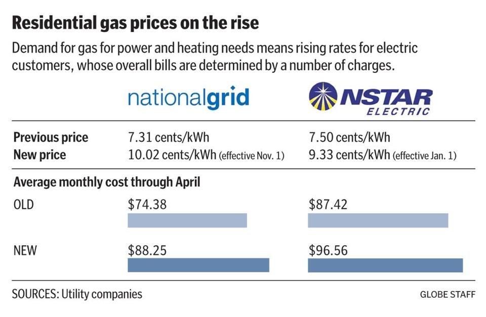 Boston Ma Natural Gas Prices