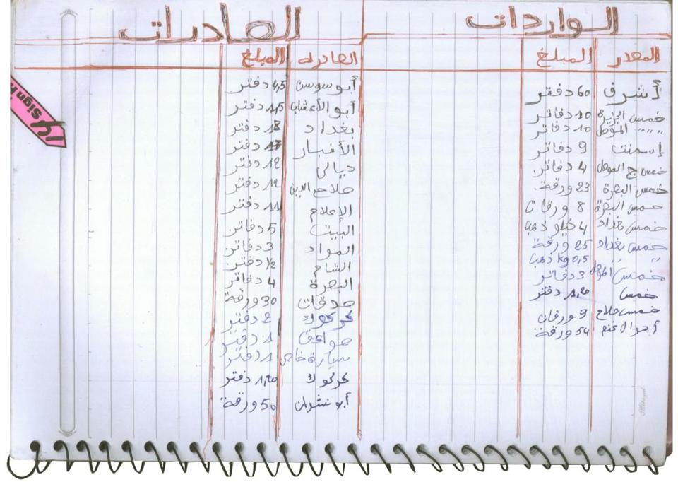 A LEADER APPEARS: On this 2008 document detailing the renaming of ISI's administrative units, Abu Du'a is listed first as the sector leader for Mosul. Now known as Abu Bakr al-Baghdadi, he is the current leader of the Islamic State.