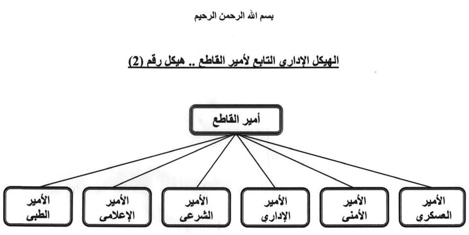 A MULTIDIVISIONAL HIERARCHY: An org chart captured in 2007 shows the sector-level administrative structure for the ISI in Anbar Province. Under the sector emir, the document lists the medical emir, propaganda emir, sharia emir, administrative emir, security emir, and military emir.