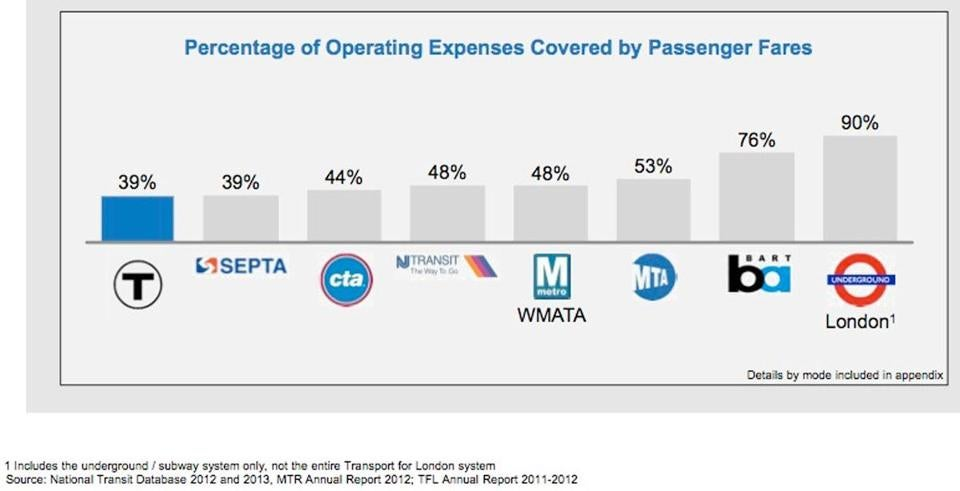 From the MBTA report.