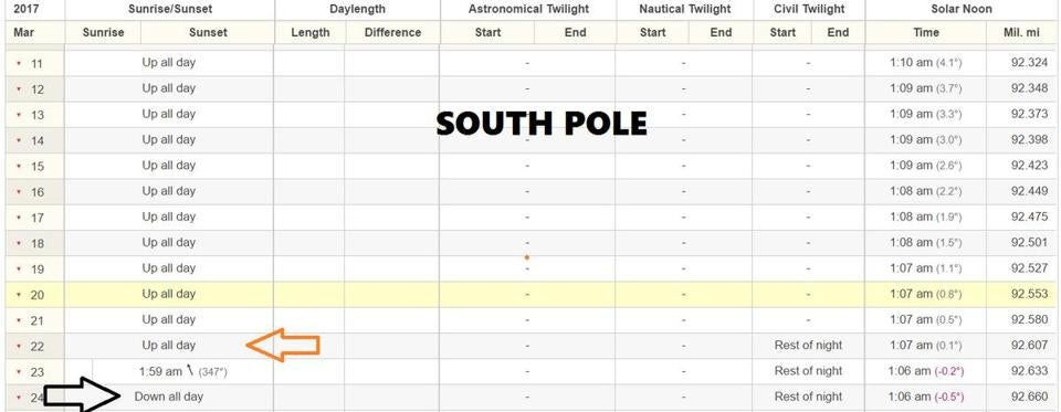 The sun is up all day at the South Pole during our fall and winter, but down all day during our spring and summer.