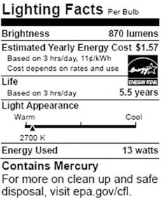 The label , patterned on food nutrition labels, lists the bulb's lumens, or brightness; its estimated yearly energy cost; how long the bulb is expected to last; its appearance, from warm to cool; how much energy it uses; and whether the bulb contains mercury.