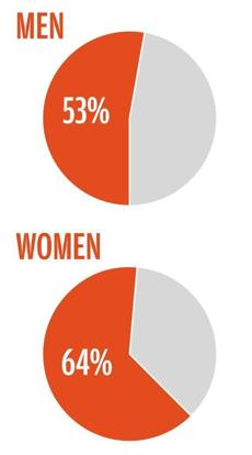 dating statistics snapshot of a boston single men