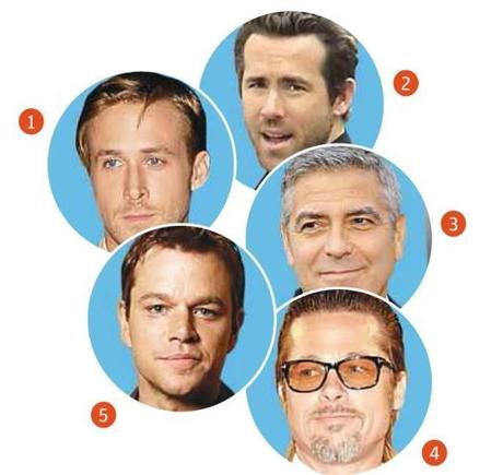 Applicants indicate the celebs their ideal date resembles: Among women: 1. Ryan Gosling. 2. Ryan Reynolds. 3. George Clooney. 4. Brad Pitt. 5. Matt Damon.