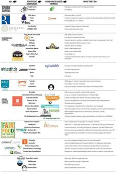 Fertile ground for food-centric ventures - The Boston Globe