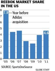Reebok parent Adidas AG forecasts lower revenue for Canton ...