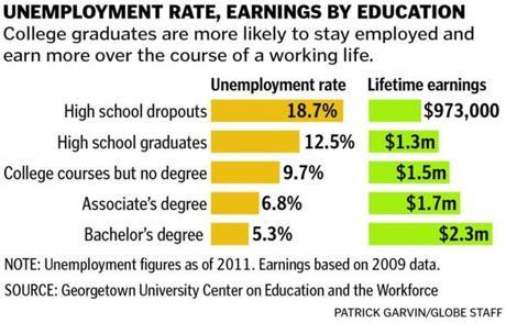 undergraduate degrees list