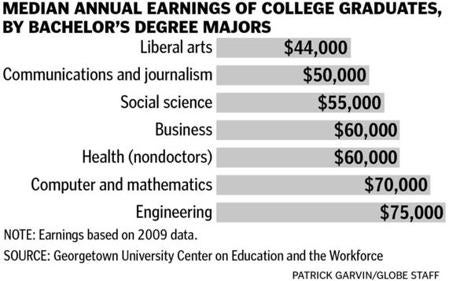 Liberal Arts is business a good major