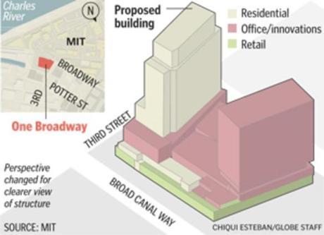 Cambridge dedicates space to start-ups - The Boston Globe