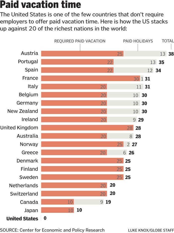 US one of few countries that doesn t mandate paid vacation time