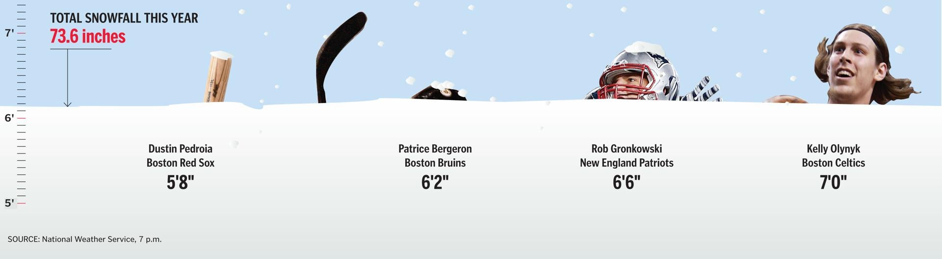 Total Snowfall in Boston Area this Year