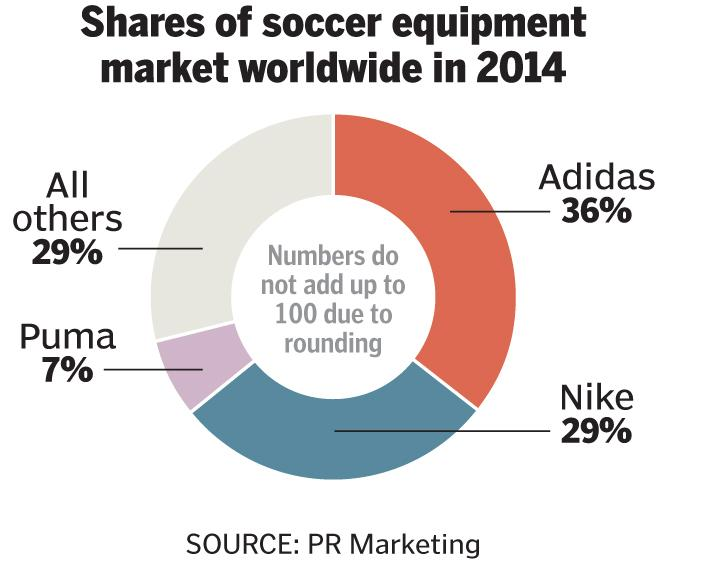 nike international market entry These market analysis tools are the most common methods to understand your target market read how you can use them to achieve business success.