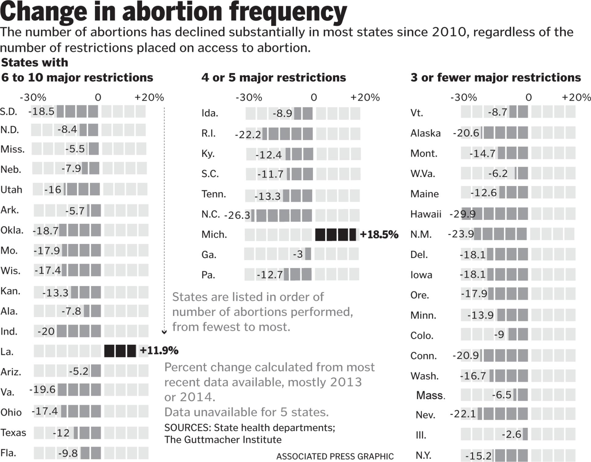 the decline of the number of abortions in the us The number of abortions performed in the us has reached a historic low, dropping to under 1 million for the first time since 1975, according to a report released tuesday.