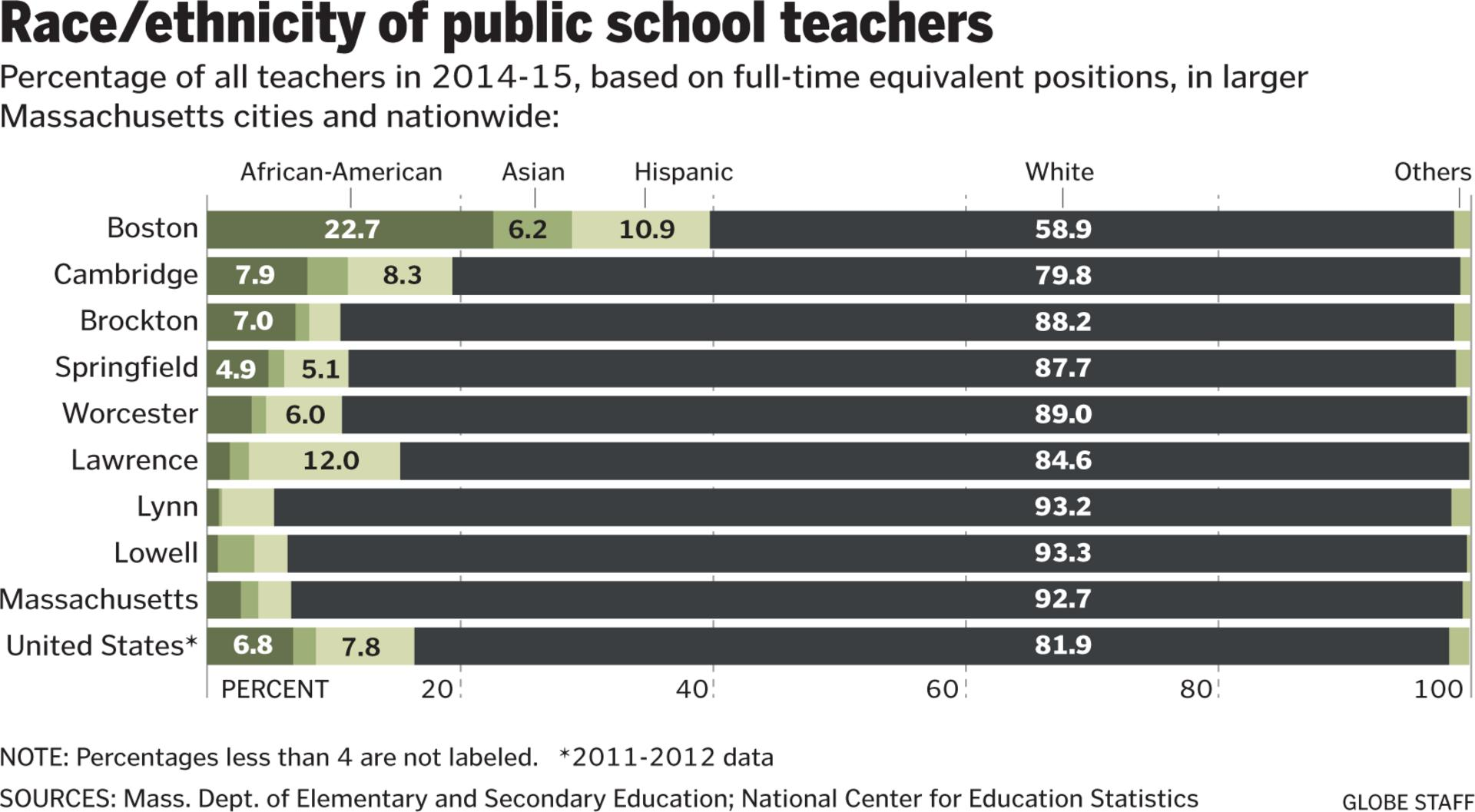 Boston Public Schools works to increase teacher diversity - The ...