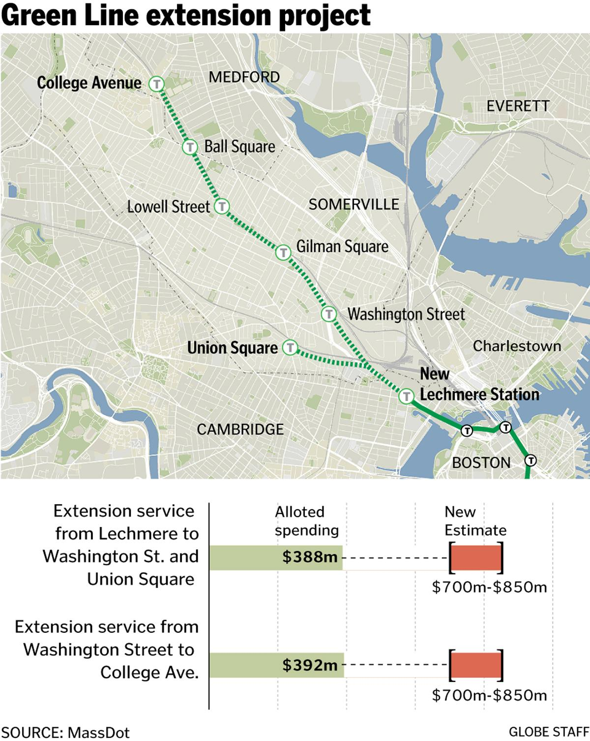 1 billion increase in cost could imperil mbta green line