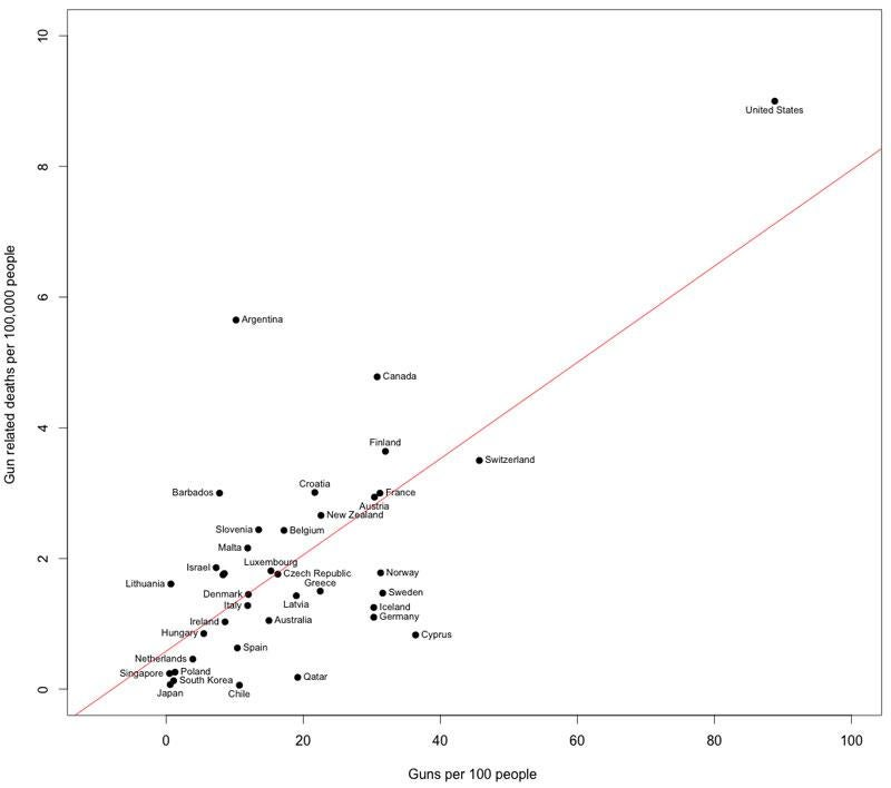 But Both Gun Ownership Rates And Gun Death Rates In The Us Are Much Higher Than In Any Other Highly Developed Country
