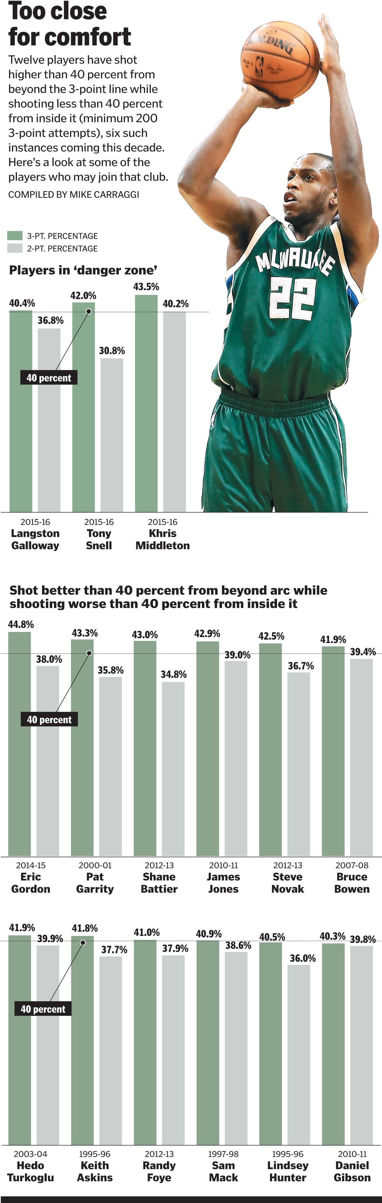 Gary Washburn Danny Ainge in position to improve Celtics The – Nba Depth Charts
