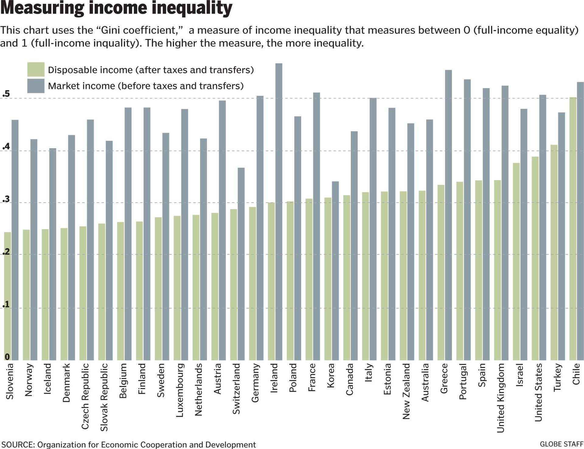 income inequality essays Income inequality, also known as economic inequality or wealth and income differences typically refers to inequality among individuals and society, but it can also refer to disparity among countries there are many reasons for this phenomenon to happen within the societies, most of them are often inter-related.