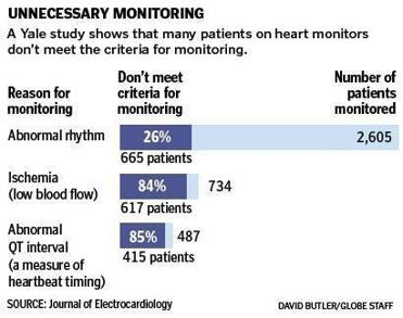 Burgeoning Heart Monitor Use Tied To Missed Alarms The