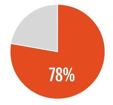 dating statistics snapshot of a boston single