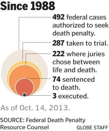 capote s stance on death penalty