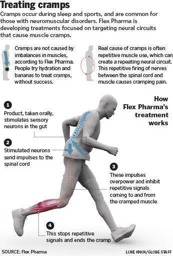 Flex Pharma developing treatments for muscle cramps in elite ...