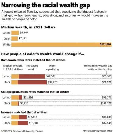 Research on Narrowing the Wealth Gap
