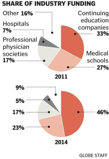Source: Accreditation Council for Continuing Medical Education annual reports