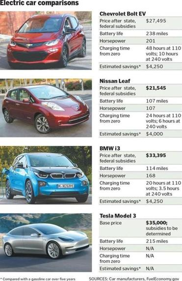 Is The Chevy Bolt A Model Electric Car The Boston Globe