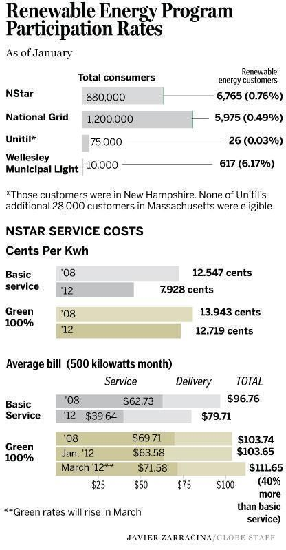 utility bill green electricity finds few customers in mass the boston globe