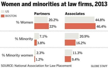 women and minorities in law