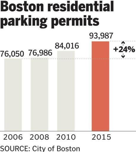 Vehicle Permit Number Number of Parking Permits
