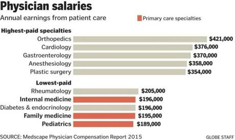 the thinning ranks on medicine's front line - the boston globe, Human body