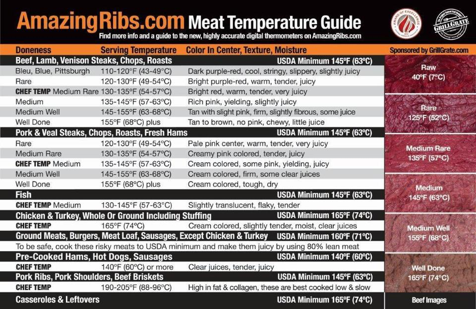 Meat temperature magnet a handy guide for grilling the boston globe