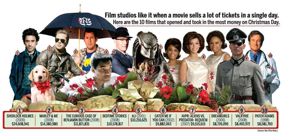 Movies opening Christmas Day cover quite a spectrum - The Boston Globe
