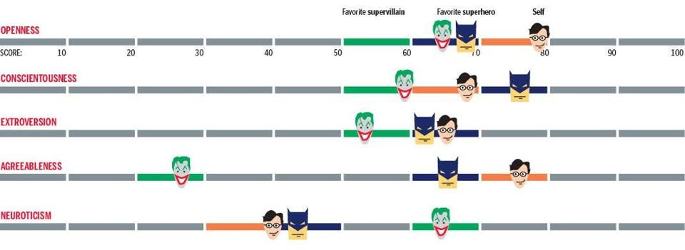 The Psychology Of Superheroes And Villains The Boston Globe