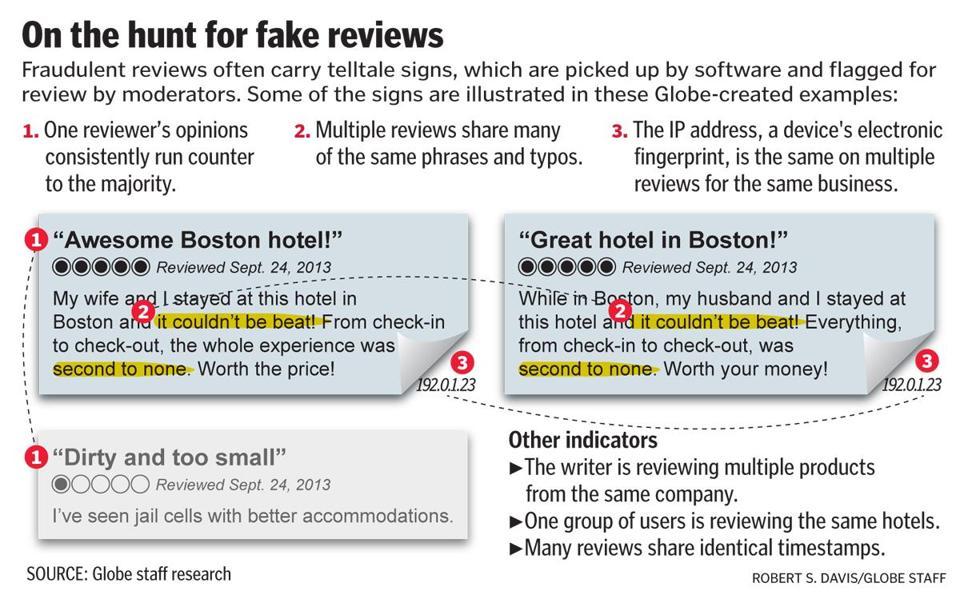 False online reviews
