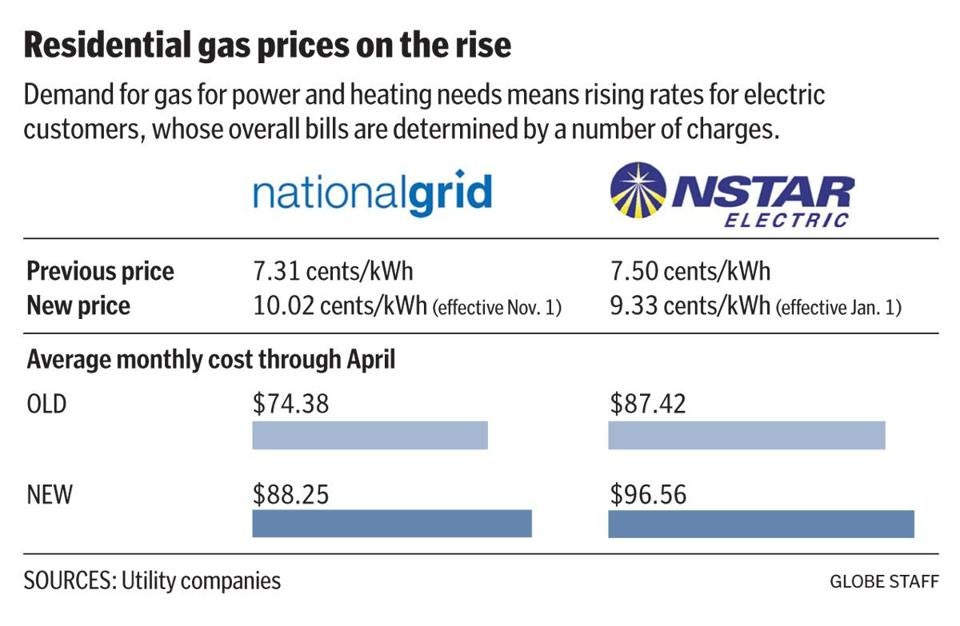 Natural Gas Costs Will Push Electric Rates Up