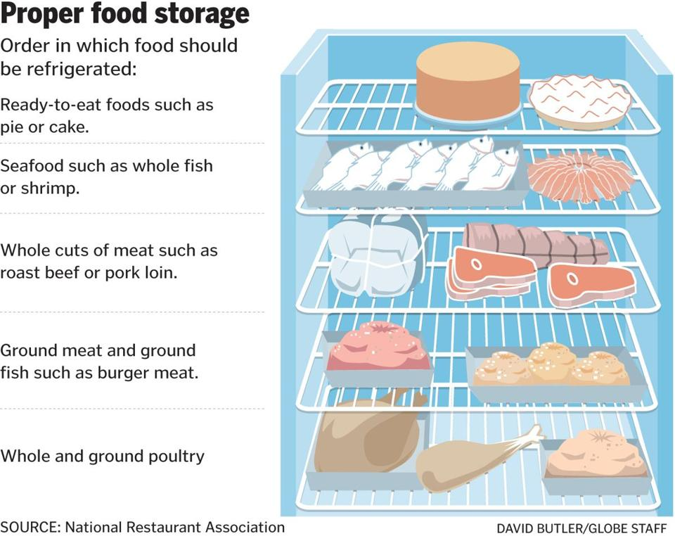 Food Safety Meat Storage Best Storage Design 2017