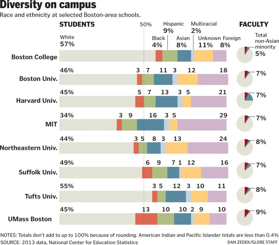 diversity in colleges Diversity experiences during college had impressive effects on the extent to which graduates in the national study were living racially and ethnically integrated lives in the post-college world students with the most diversity experiences during college had the most cross-racial interactions five years after leaving college.