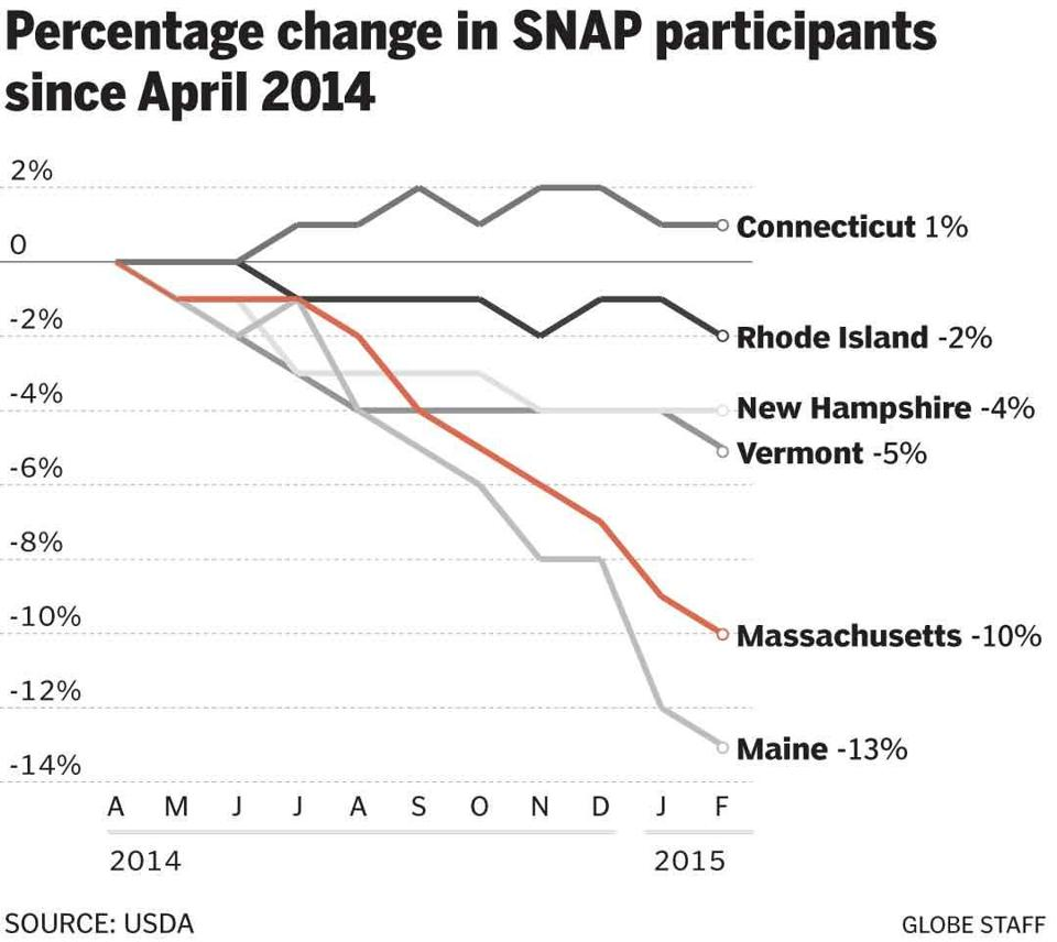 Official Calls Food Stamp System An Embarrassment The Boston Globe