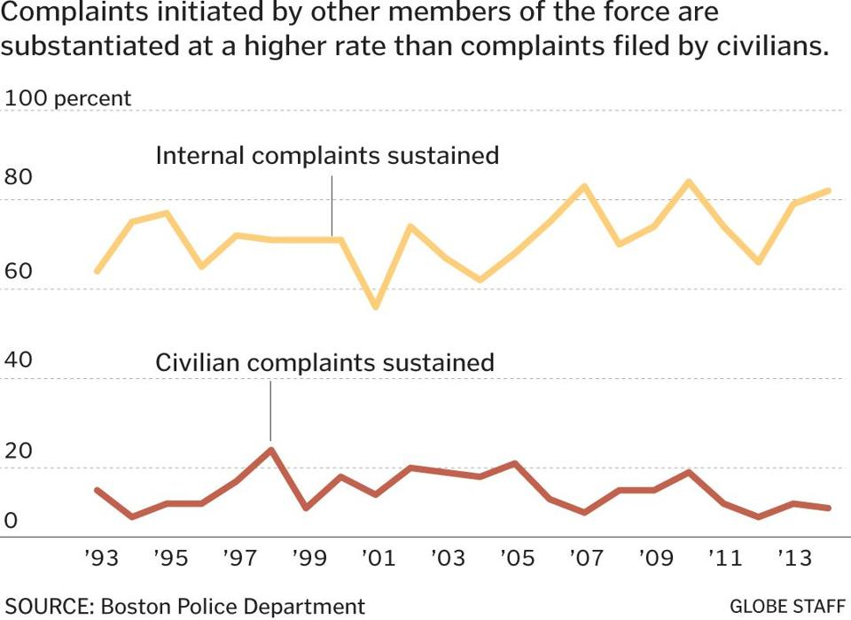 Complaints Against Boston Police Pile Up The Boston Globe