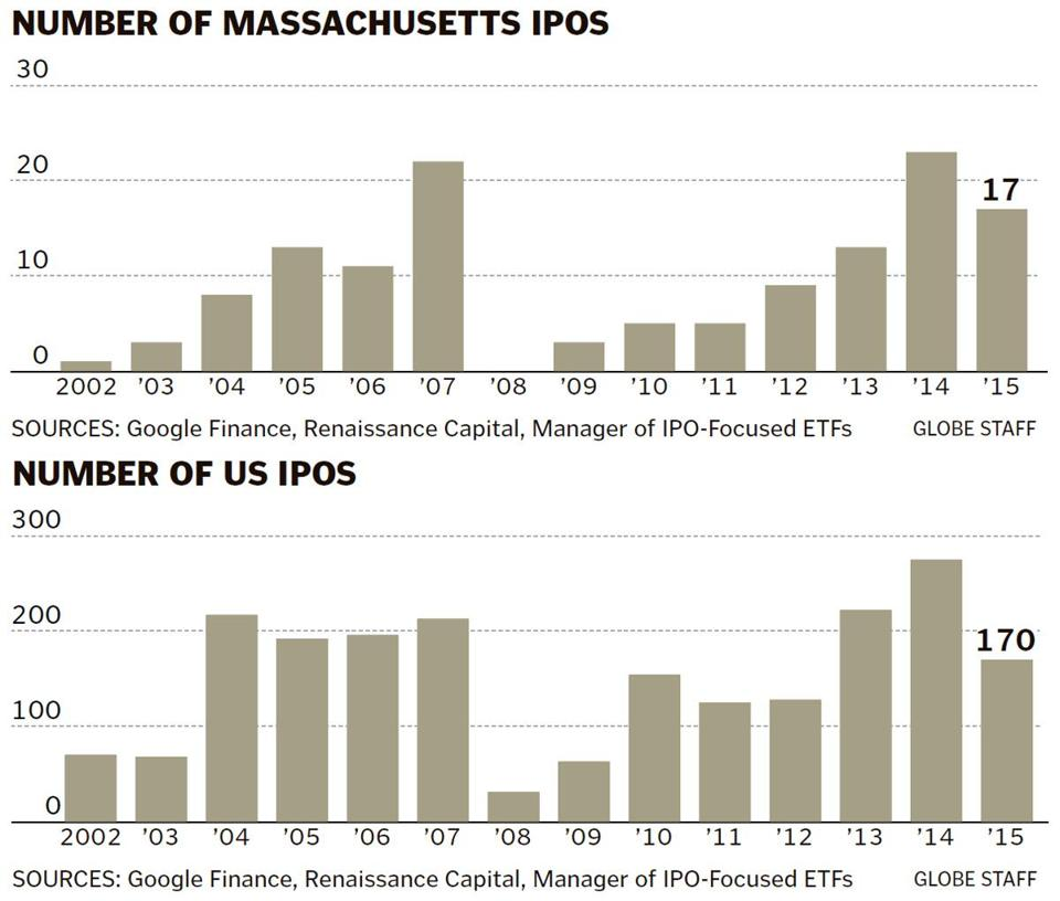 Weakening ipo market could slow momentum of life sciences sector health care issues led by biotechs accounted for a record 46 percent of the total deals their highest share of any year in the past decade malvernweather Images