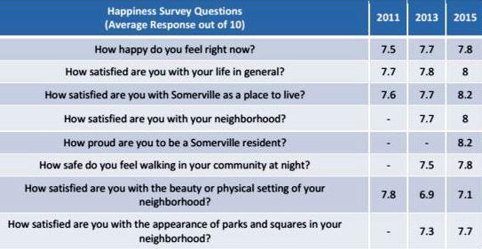Average responses to three Somerville Happiness surveys, on a scale of 1-10.